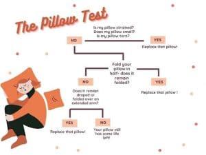The pillow test Bodywell