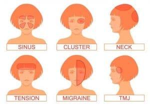 Pain areas headaches Bodywell